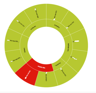 Xenapp Overview Wheel