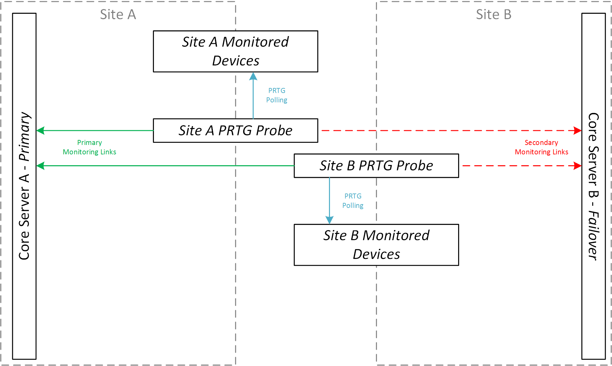 Highly Available Monitoring Using PRTG Clustering | Lockstep