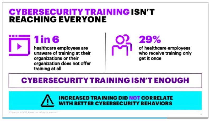 Cyber Security Training Statistics
