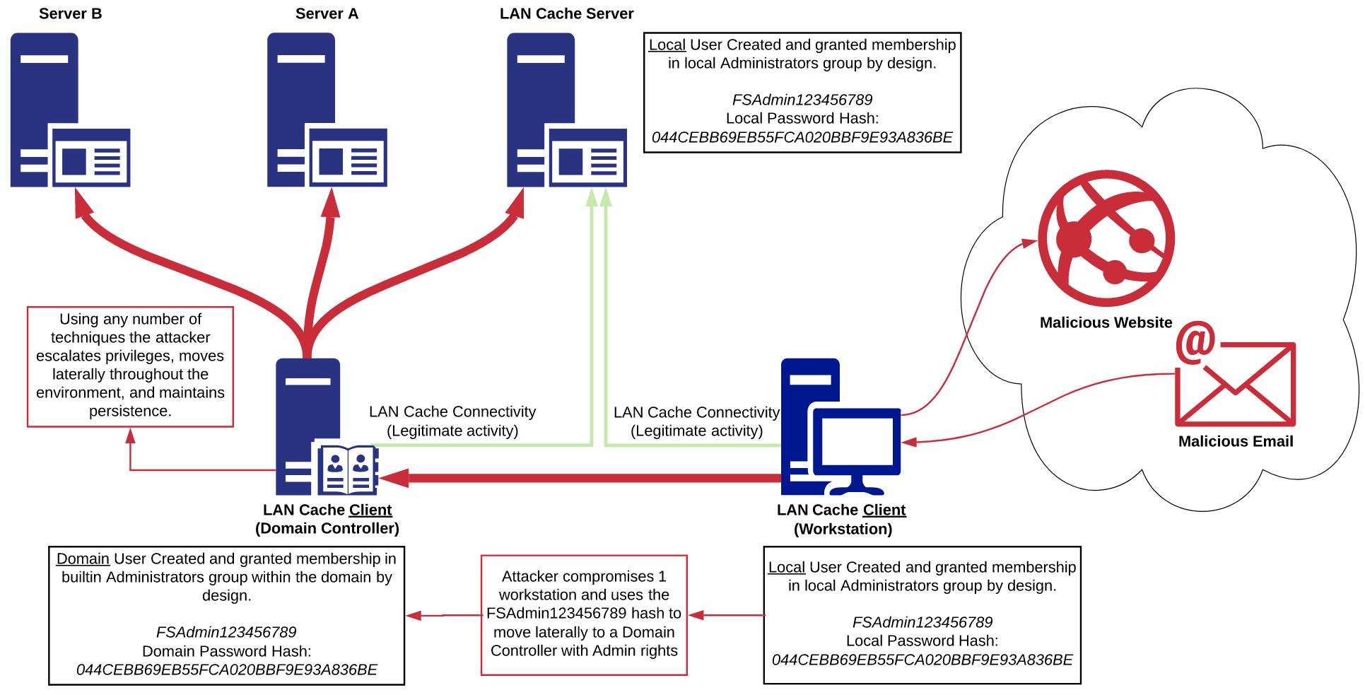 LAN Cache workflow